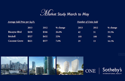 Market Study for Brickell - Biscayne - Coconut Grove